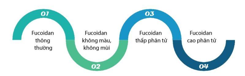 Fucoidan max không màu
